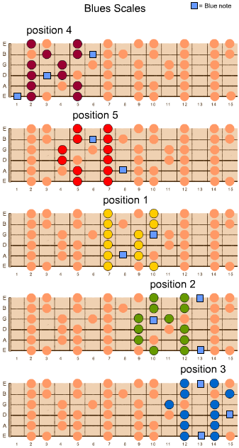 Lessons adam chilvers guitar lessons - Open e scales ...