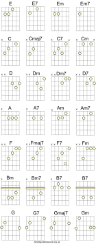 Guitar Lessons. Major scale modes, CAGED theory, pentatonics...
